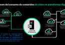 El Boom del consumo de contenidos de video en plataformas digitales